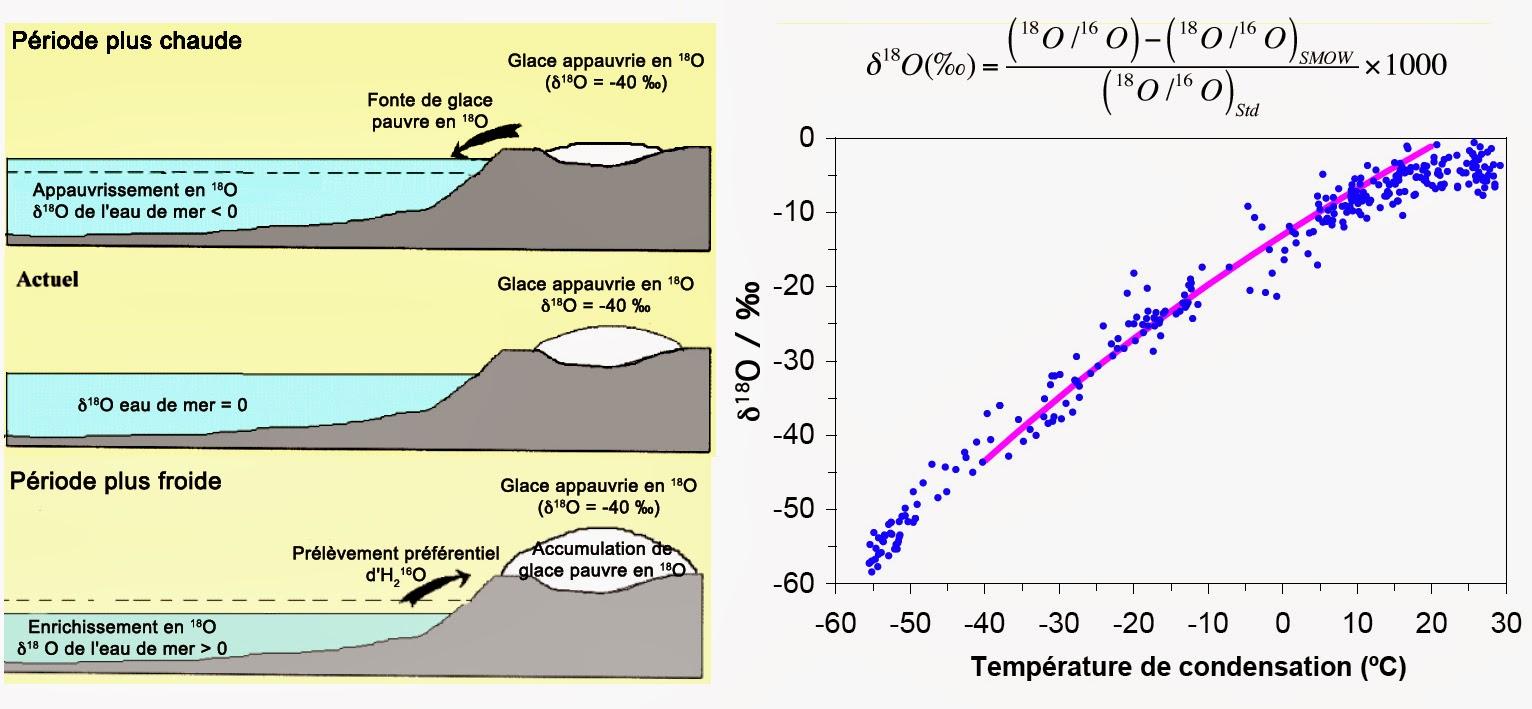 Thermomètre isotopique