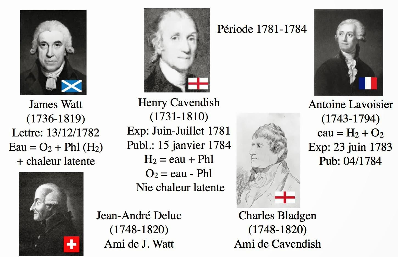 Image de 5 scientifiques (Watt, Cavendish, Lavoisier, Deluc, Bladgen) qui ont démontré que l'eau n'était pas un élément