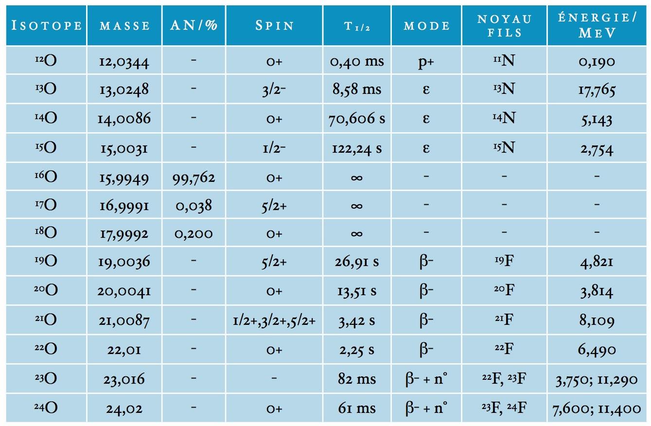 Tableau des isotopes naturels et artificiels de l'atome d'oxygène
