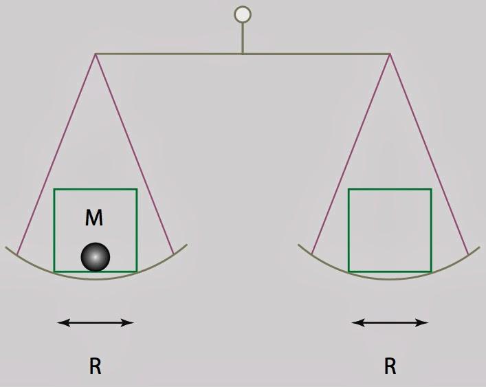 Équivalence vide/matière
