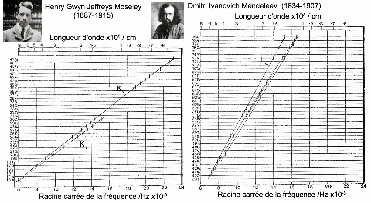 Graphiques originaux de Moseley reliant les fréquence des rayons X émis par un atome à des nombres entiers