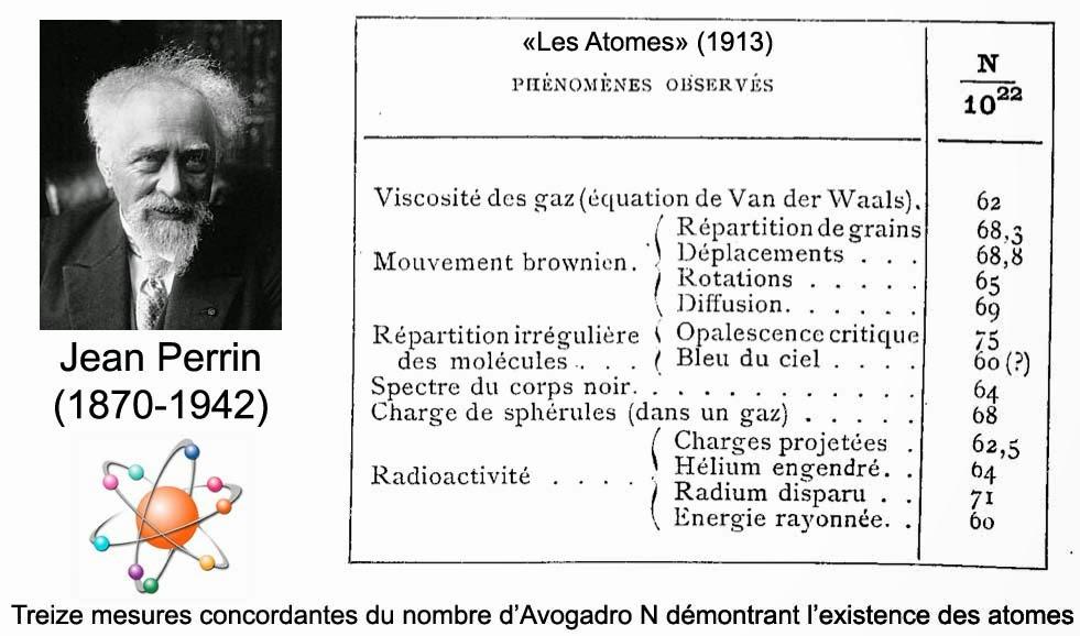 Image illustrant les travaux de Jean Perrin ayant abouti à 13 mesures différentes du nombre d'Avogadro