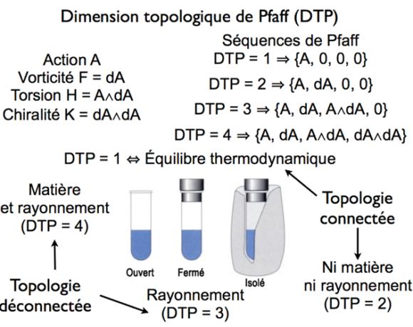 Mouvement et topologie