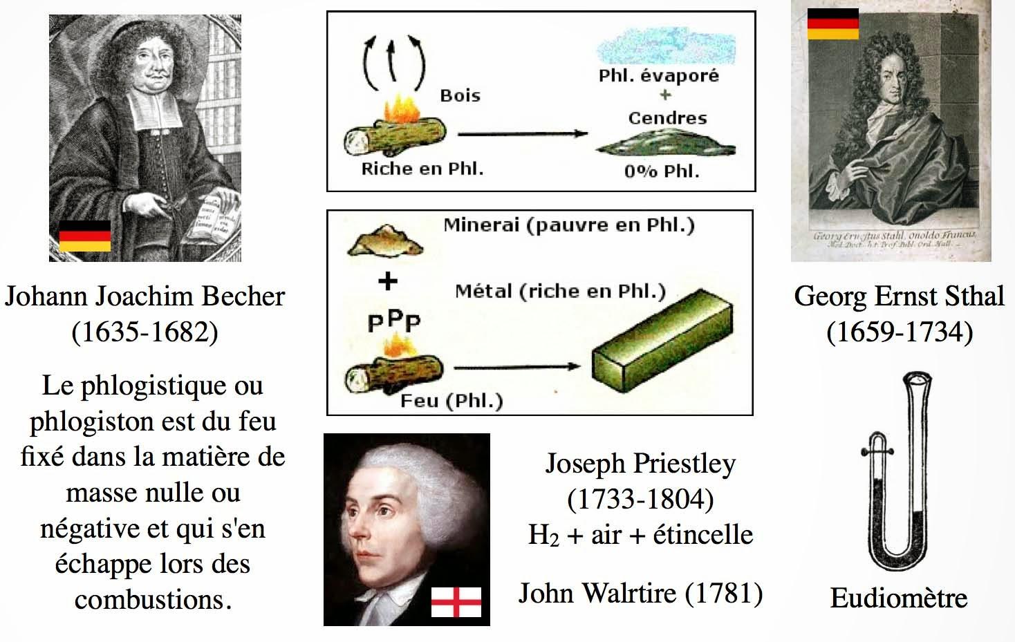 Image illustrant la théorie du phlogistique réfutée par Lavoisier