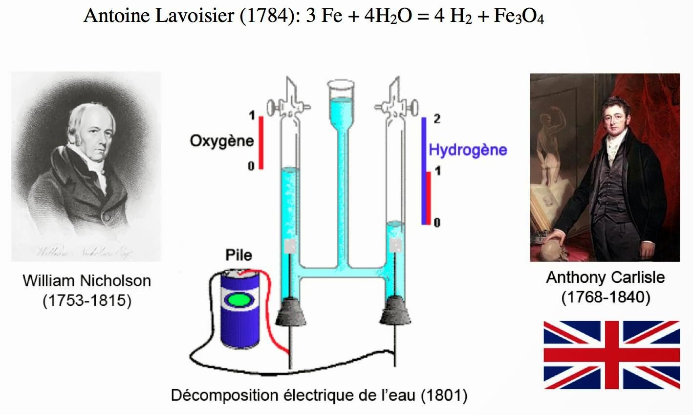 Image illustrant la décomposition de l'eau en deux gaz et sa refabrication à partir de ces deux mêmes gaz par William Nicholson et Anthony Carlisle