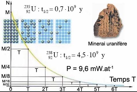 Graphique illustrant le concept de demi-vie d'un noyau radioactif