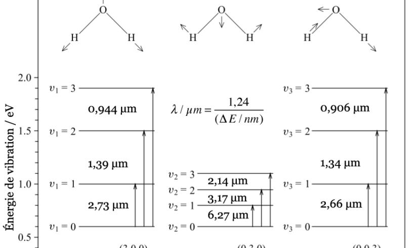 Vibrations moléculaires
