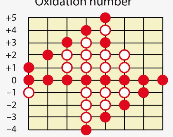 Nombres d'oxydation