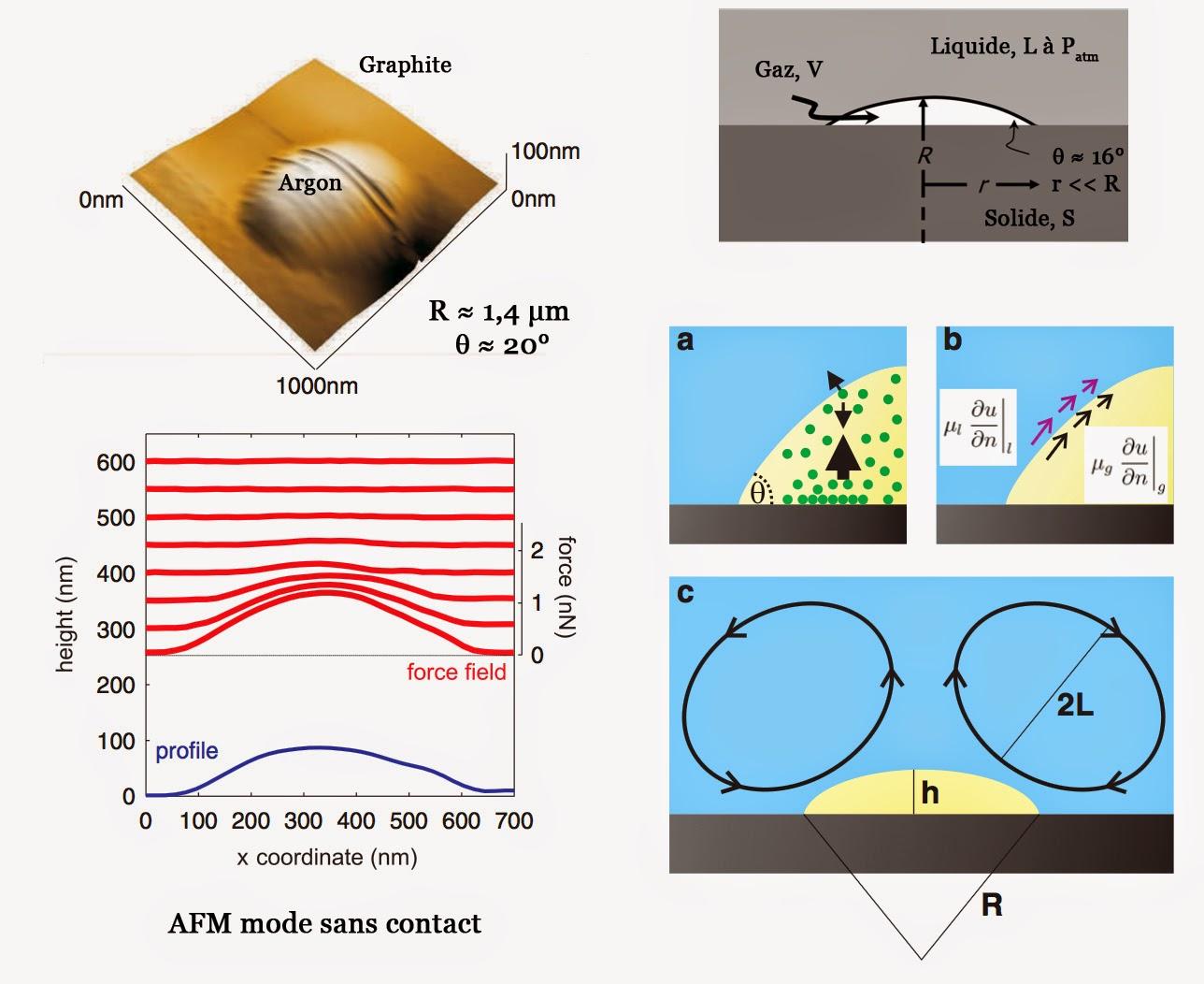 Le mystère des nanobulles