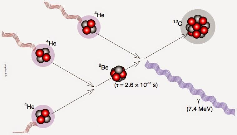 Image montrant la séquence triple alpha autorisant la nucléosynthèse d'un noyau carbone-12