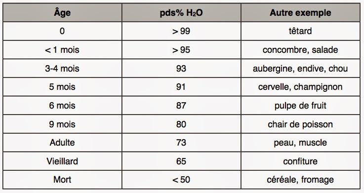 Tableau montrant le taux d'hydratation de l'être humain en fonction de son âge